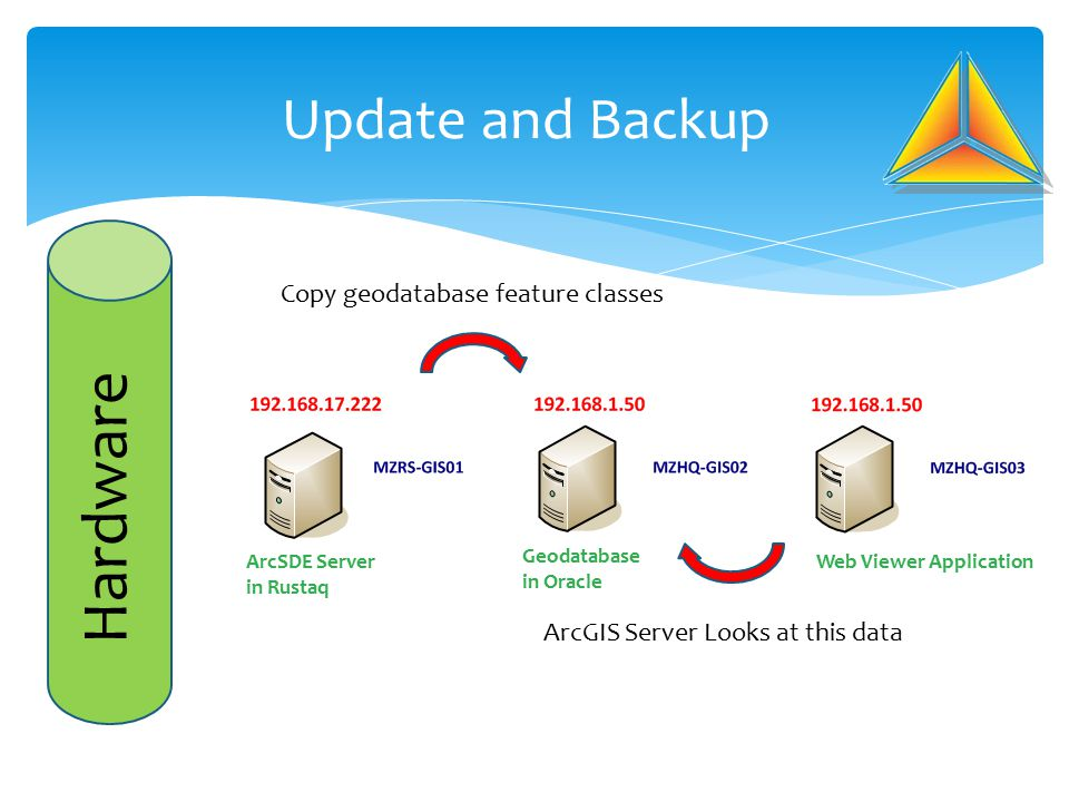 Update and Backup Copy geodatabase feature classes ArcGIS Server Looks at this data Web Viewer Application Geodatabase in Oracle ArcSDE Server in Rust