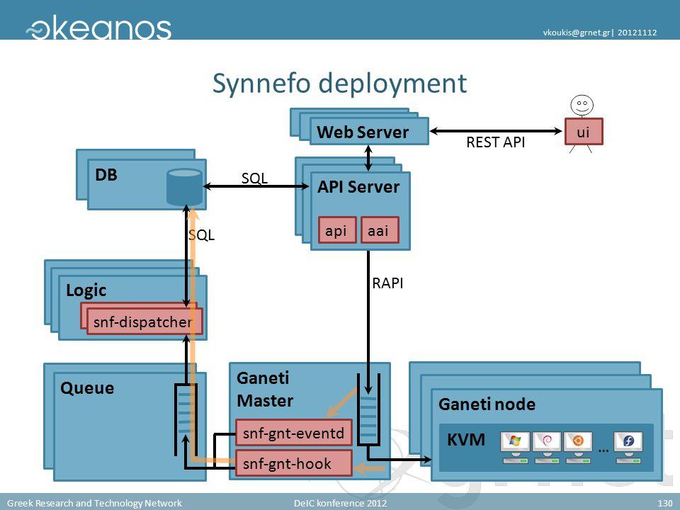 Greek Research and Technology NetworkDeIC konference 2012130 vkoukis@grnet.gr| 20121112 Ganeti Master Queue Synnefo deployment DB Ganeti node KVM … Web Server REST API Logic RAPI SQL snf-gnt-eventd snf-dispatcher ui API Server apiaai SQL snf-gnt-hook
