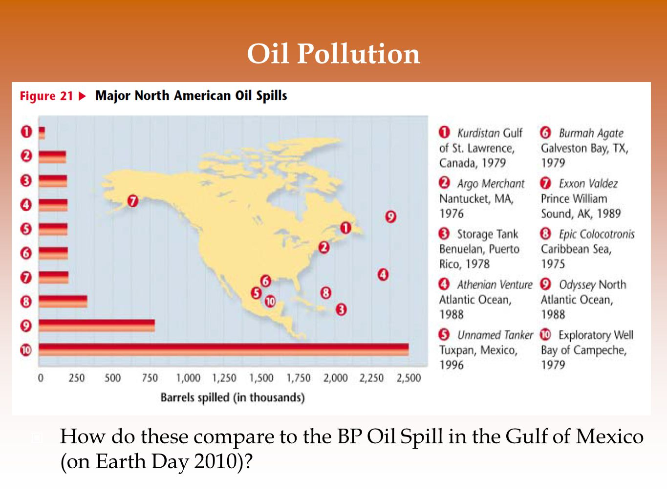 Oil Pollution How do these compare to the BP Oil Spill in the Gulf of Mexico (on Earth Day 2010)