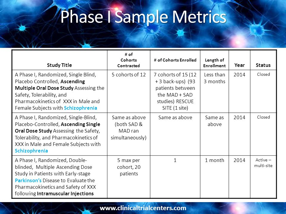 www.clinicaltrialcenters.com Phase I Sample Metrics ( cont d ) Study Title # of Cohorts Contracted # of Cohorts Enrolled Length of EnrollmentYearStatus A Phase I, Prospective, Randomized, Double- blind, Placebo-controlled, Sequential-cohort, Escalating, Single-dose Study designed to determine the maximum tolerated oral dose of XXX in Healthy, Male volunteers – 3 days/2 overnights 5 cohorts of 12 (60) 110 screened 60 enrolled plus back up pts 5 months2013 2014 Closed – 1 site Phase I/II Randomized, Double-blind, Placebo- controlled, Sequential Dose Escalation Cohort Study to Evaluate the Safety, Tolerability, and Pharmacokinetics of XXX in Psychiatrically Stable Schizophrenia Subjects – 2 weeks inpatient 5 cohorts of 8 (40) 60 screened 40 enrolled 3 months2013 2014 Closed – 1 site A Phase I, Randomized, Double-blind, Placebo- controlled, Combined Single Ascending Dose and Multiple Ascending Dose Study to Assess Safety, Tolerability, Immunogenicity, Pharmacodynamic Response, and Pharmacokinetics of Intravenous Infusions of XXX in Subjects With Mild to Moderate Alzheimer's Disease 2 cohorts of 10 (20) 35 screened 20 enrolled 12 months2012 2013 TOP ENROLLING SITE