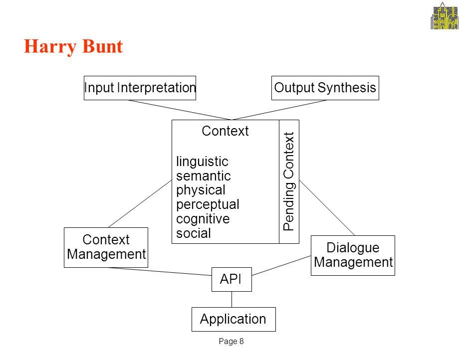 Page 8 Harry Bunt Context Input InterpretationOutput Synthesis Context Management Dialogue Management API Application Pending Context linguistic semantic physical perceptual cognitive social