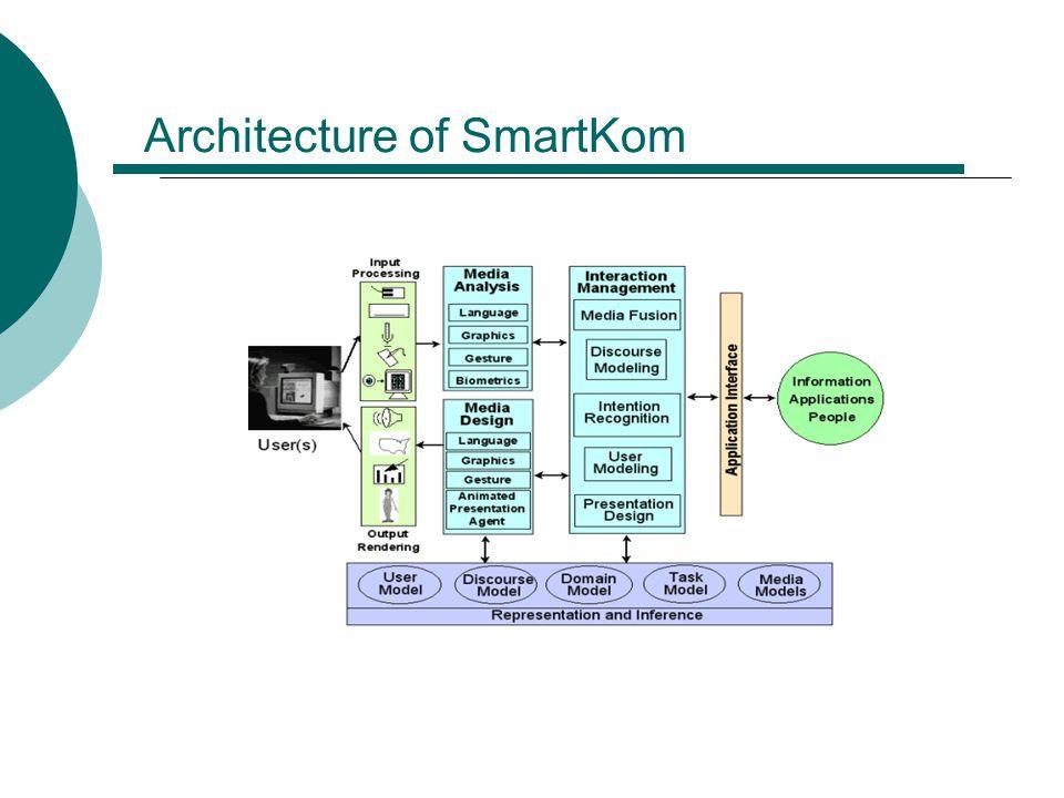 Architecture of SmartKom