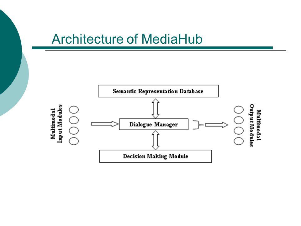 Architecture of MediaHub