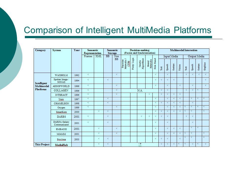 Comparison of Intelligent MultiMedia Platforms