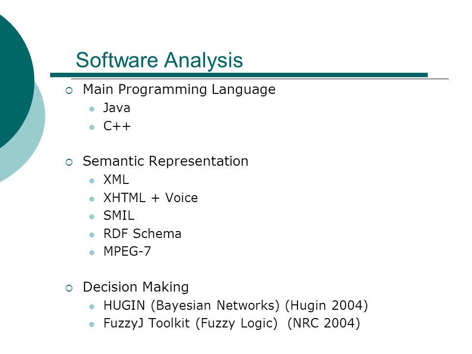 Software Analysis  Main Programming Language Java C++  Semantic Representation XML XHTML + Voice SMIL RDF Schema MPEG-7  Decision Making HUGIN (Bay