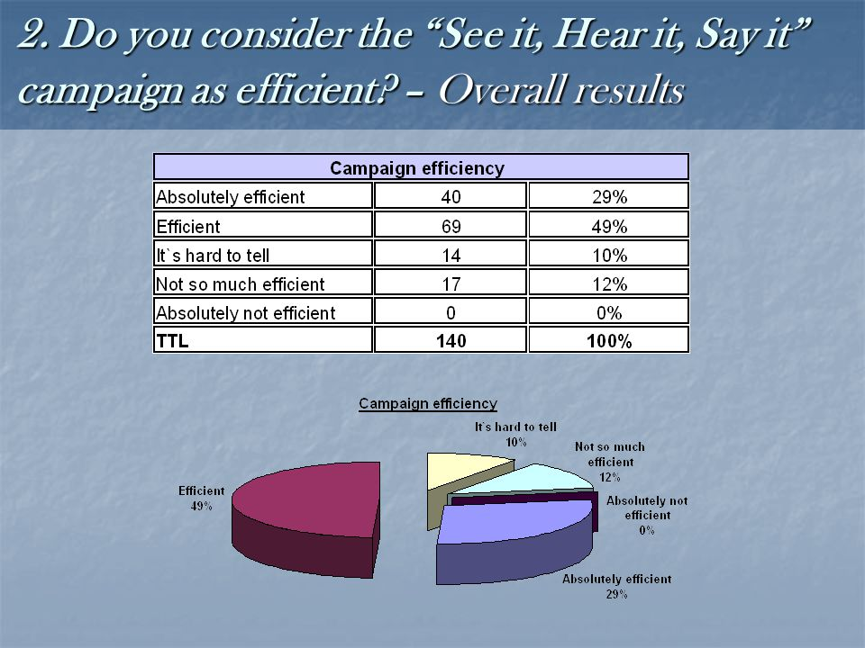 2. Do you consider the See it, Hear it, Say it campaign as efficient – Overall results