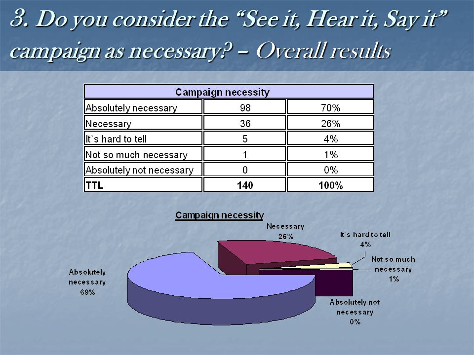 3. Do you consider the See it, Hear it, Say it campaign as necessary – Overall results