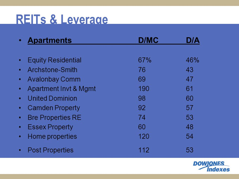 REITs & Leverage ApartmentsD/MCD/A Equity Residential67%46% Archstone-Smith7643 Avalonbay Comm6947 Apartment Invt & Mgmt 19061 United Dominion 9860 Camden Property 9257 Bre Properties RE 7453 Essex Property 6048 Home properties 12054 Post Properties11253