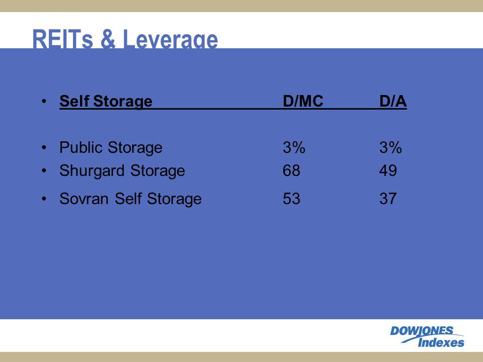 REITs & Leverage Self StorageD/MCD/A Public Storage 3%3% Shurgard Storage 6849 Sovran Self Storage 5337