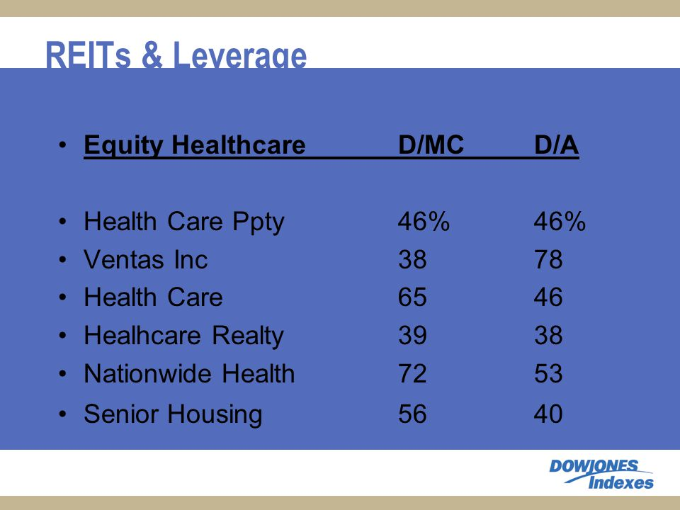 REITs & Leverage Equity HealthcareD/MCD/A Health Care Ppty 46%46% Ventas Inc 3878 Health Care 6546 Healhcare Realty 3938 Nationwide Health 7253 Senior Housing 5640