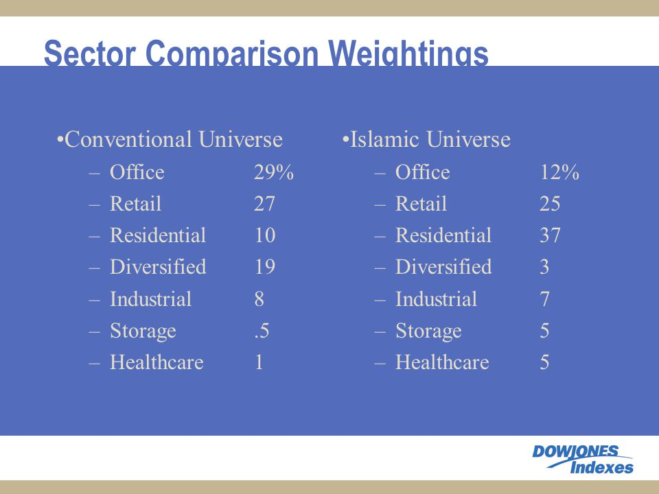 Sector Comparison Weightings Conventional Universe –Office 29% –Retail27 –Residential 10 –Diversified19 –Industrial8 –Storage.5 –Healthcare1 Islamic Universe –Office 12% –Retail25 –Residential 37 –Diversified3 –Industrial7 –Storage5 –Healthcare5
