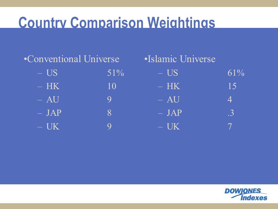 Country Comparison Weightings Conventional Universe –US51% –HK10 –AU9 –JAP8 –UK9 Islamic Universe –US61% –HK15 –AU4 –JAP.3 –UK7