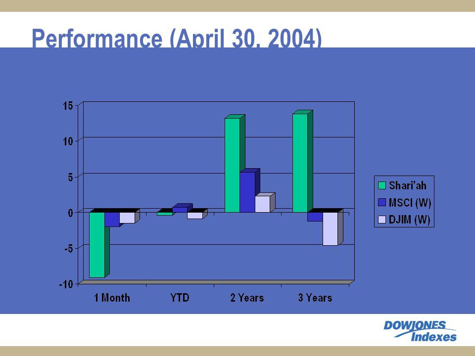 Performance (April 30, 2004)