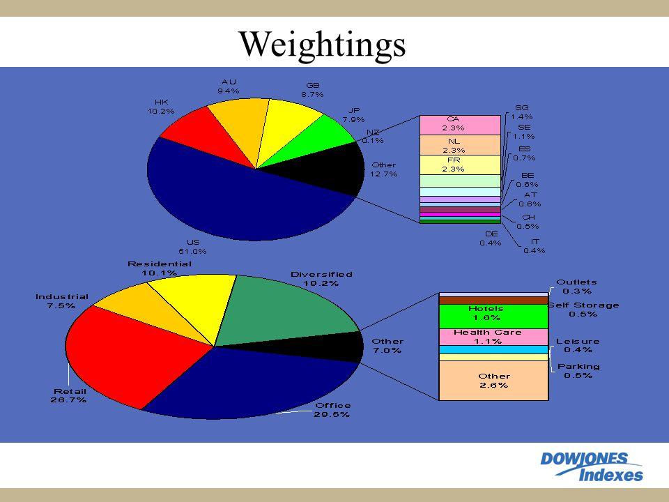 Weightings