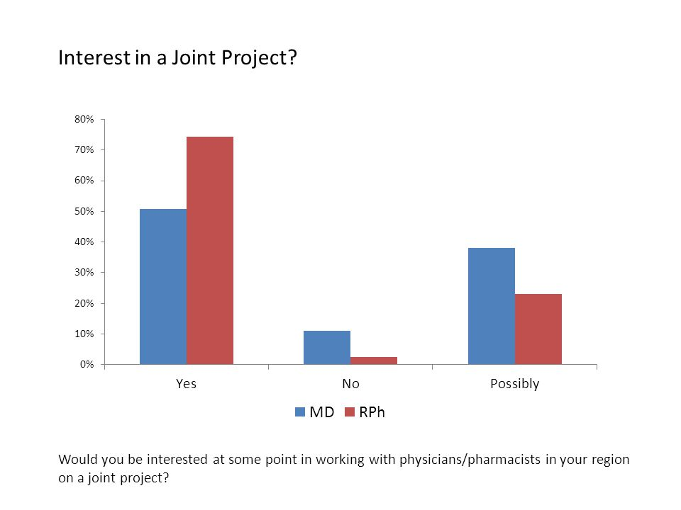 Would you be interested at some point in working with physicians/pharmacists in your region on a joint project.
