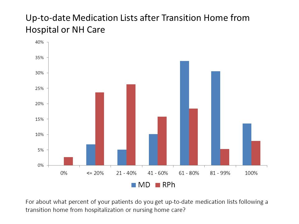 Up-to-date Medication Lists after Transition Home from Hospital or NH Care For about what percent of your patients do you get up-to-date medication lists following a transition home from hospitalization or nursing home care