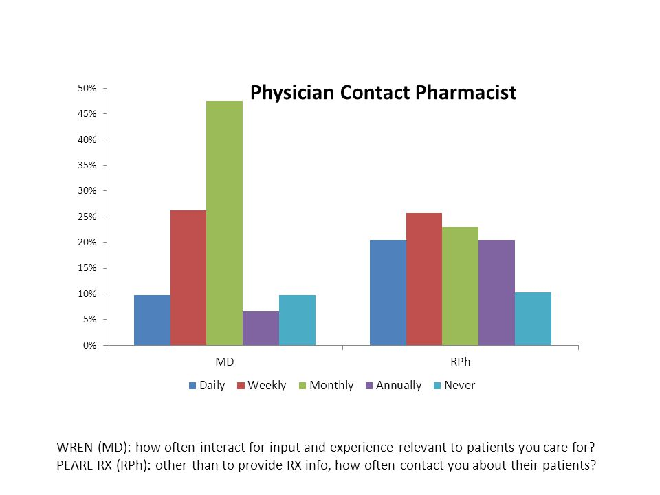 WREN (MD): how often interact for input and experience relevant to patients you care for.