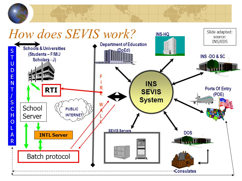 How does SEVIS work.