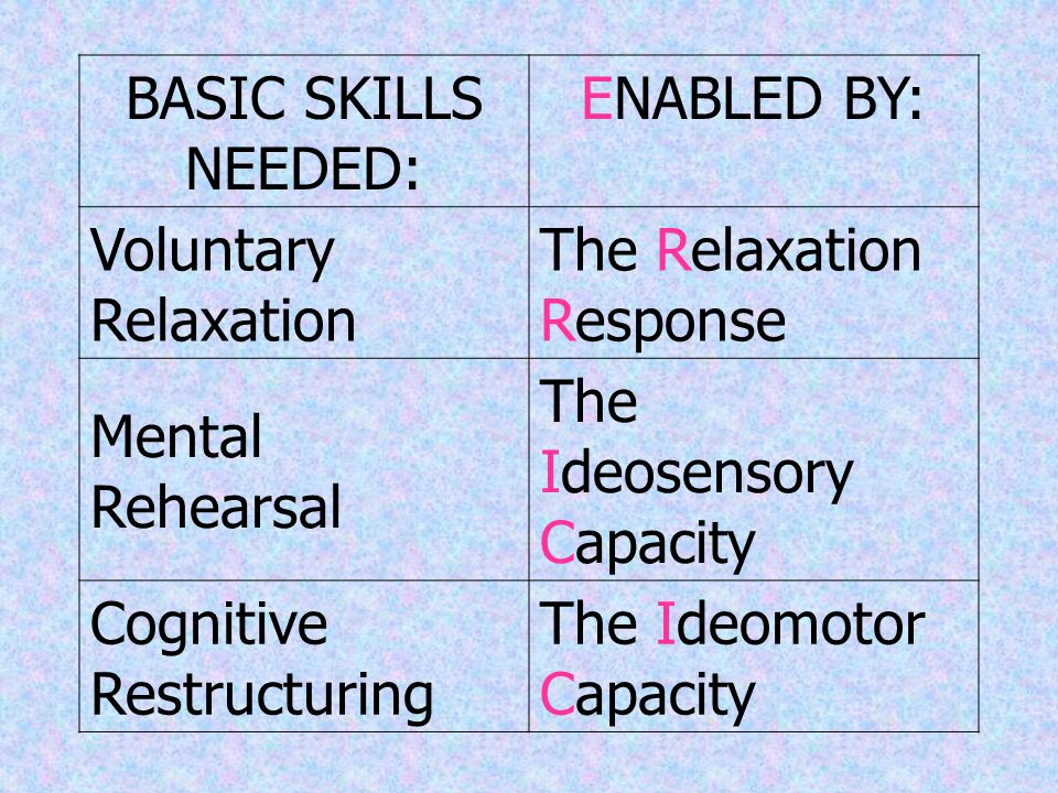 SKILLS NEEDED TO ACHIEVE THE IDEAL STATE I.Voluntary Relaxation II.Mental Rehearsal III.Cognitive Restructuring