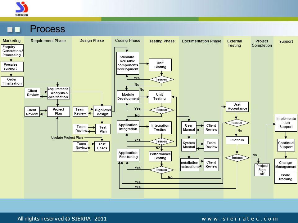 Process w w w. s i e r r a t e c.