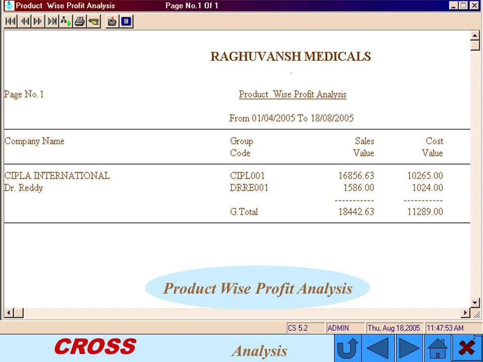CROSS Product Wise Profit Analysis Analysis