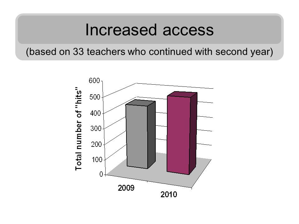 Increased access (based on 33 teachers who continued with second year)