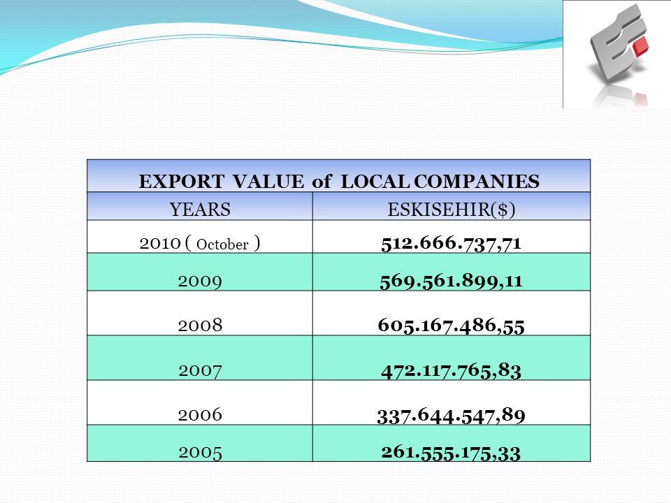 EXPORT VALUE of LOCAL COMPANIES YEARSESKISEHIR($) 2010 ( October )512.666.737,71 2009569.561.899,11 2008 605.167.486,55 2007 472.117.765,83 2006 337.644.547,89 2005 261.555.175,33