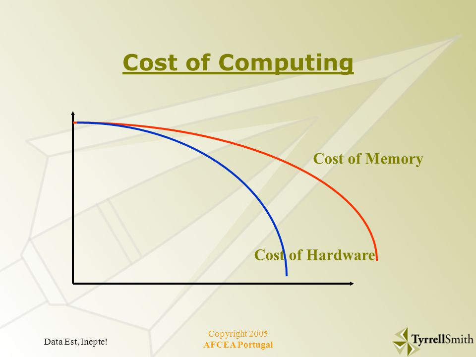 Data Est, Inepte! Copyright 2005 AFCEA Portugal Cost of Computing Cost of Memory Cost of Hardware