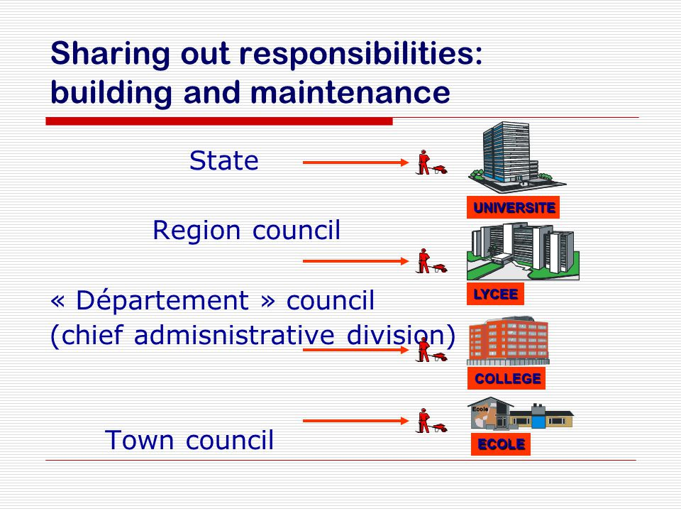 Sharing out responsibilities: building and maintenance State Region council « Département » council (chief admisnistrative division) Town council UNIV
