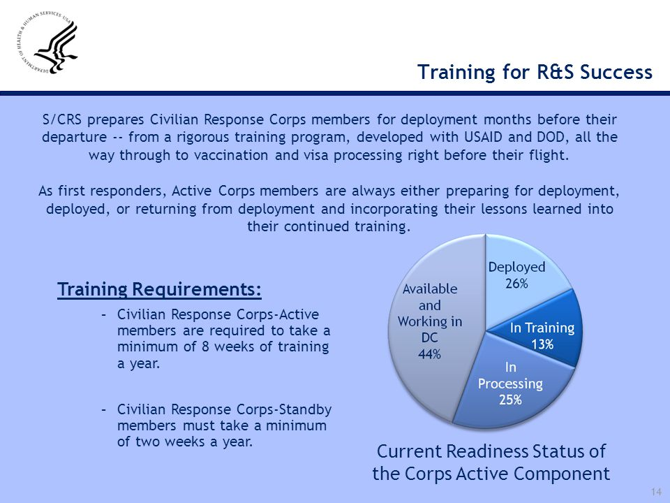 14 Training for R&S Success Current Readiness Status of the Corps Active Component Training Requirements: –Civilian Response Corps-Active members are