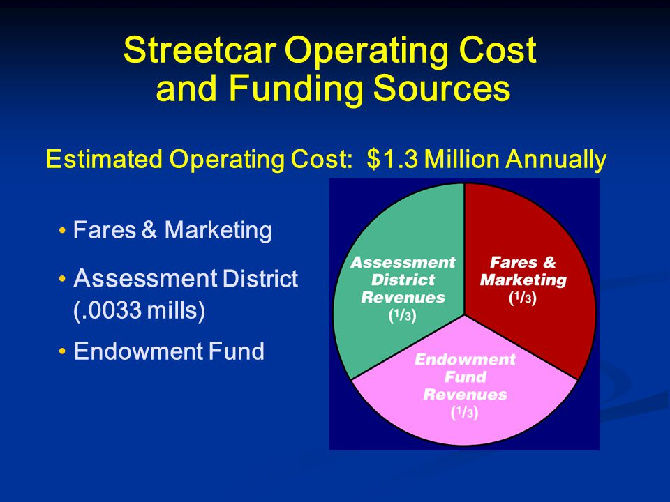 Streetcar Operating Cost and Funding Sources Estimated Operating Cost: $1.3 Million Annually Fares & Marketing Assessment District (.0033 mills) Endowment Fund
