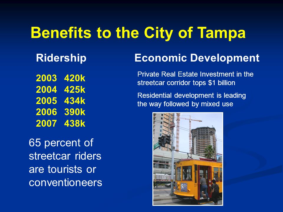 Benefits to the City of Tampa RidershipEconomic Development 2003420k 2004425k 2005434k 2006 390k 2007438k 65 percent of streetcar riders are tourists