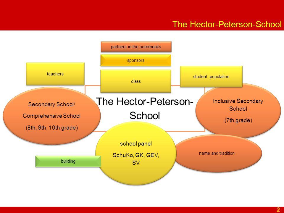 The Hector-Peterson-School 2 Secondary School/ Comprehensive School (8th, 9th, 10th grade) Inclusive Secondary School (7th grade) name and tradition s