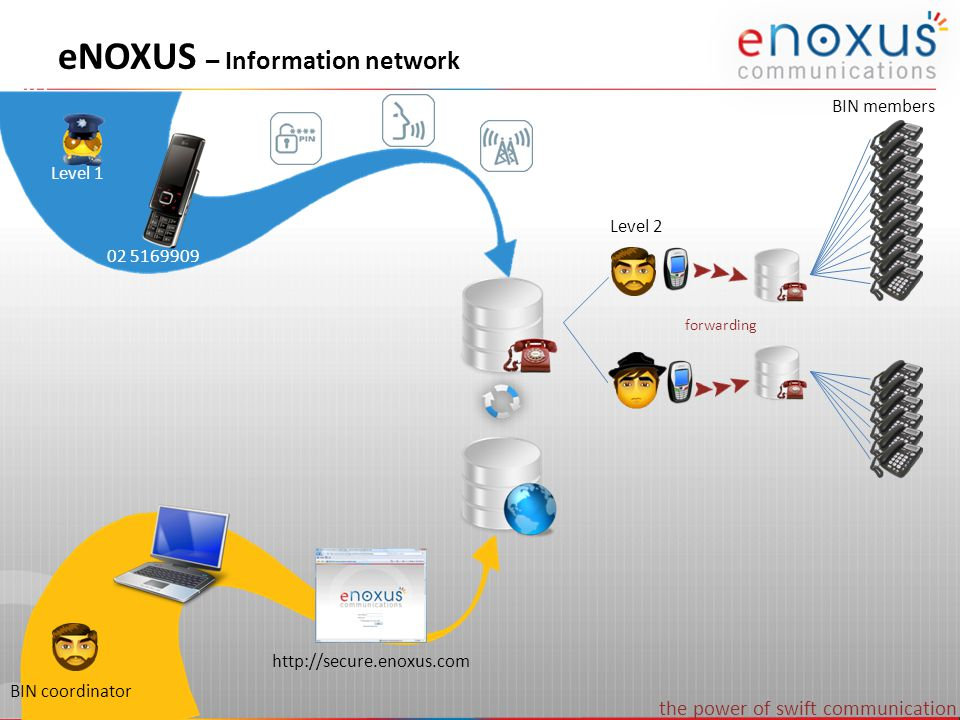the power of swift communication eNOXUS – SaaS Model eNoxus Information network – 9 levels with priorities available – Coordinators alter lists online through a secured website – Up to 1.000 records per list (max.