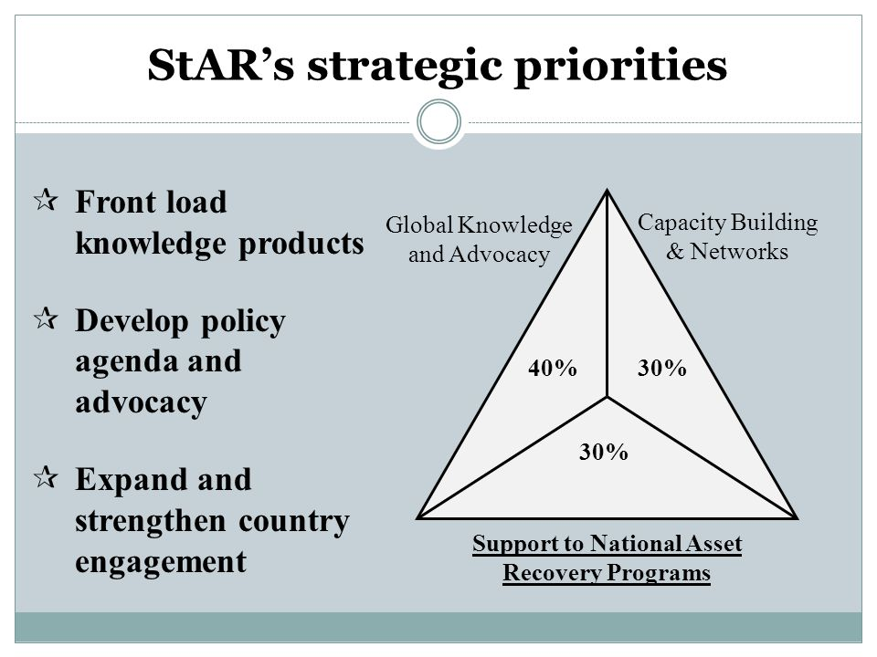 StAR's strategic priorities 40%30% Global Knowledge and Advocacy Capacity Building & Networks Support to National Asset Recovery Programs  Front load