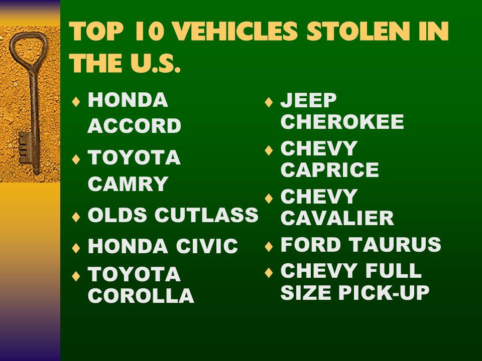 TOP 10 VEHICLES STOLEN IN THE U.S.  HONDA ACCORD  TOYOTA CAMRY  OLDS CUTLASS  HONDA CIVIC  TOYOTA COROLLA  JEEP CHEROKEE  CHEVY CAPRICE  CHEVY