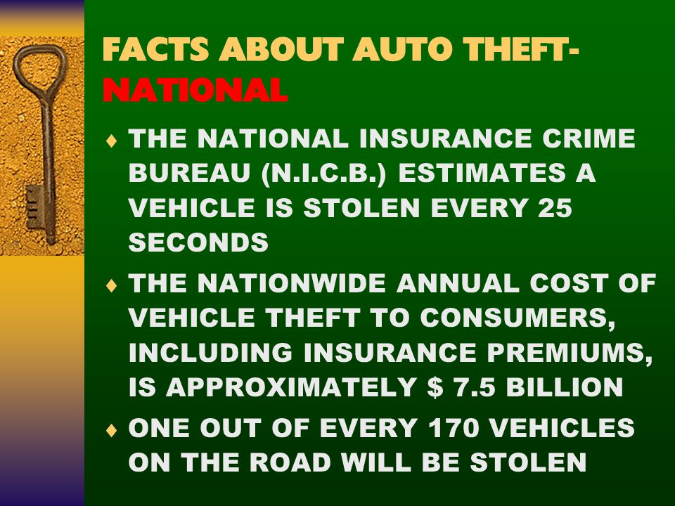 FACTS ABOUT AUTO THEFT- NATIONAL  THE NATIONAL INSURANCE CRIME BUREAU (N.I.C.B.) ESTIMATES A VEHICLE IS STOLEN EVERY 25 SECONDS  THE NATIONWIDE ANNUAL COST OF VEHICLE THEFT TO CONSUMERS, INCLUDING INSURANCE PREMIUMS, IS APPROXIMATELY $ 7.5 BILLION  ONE OUT OF EVERY 170 VEHICLES ON THE ROAD WILL BE STOLEN