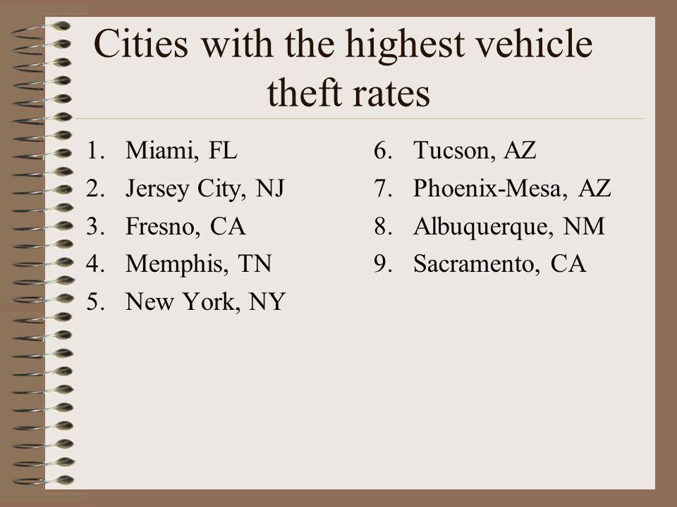 Cities with the highest vehicle theft rates 1.Miami, FL 2.Jersey City, NJ 3.Fresno, CA 4.Memphis, TN 5.New York, NY 6.Tucson, AZ 7.Phoenix-Mesa, AZ 8.Albuquerque, NM 9.Sacramento, CA