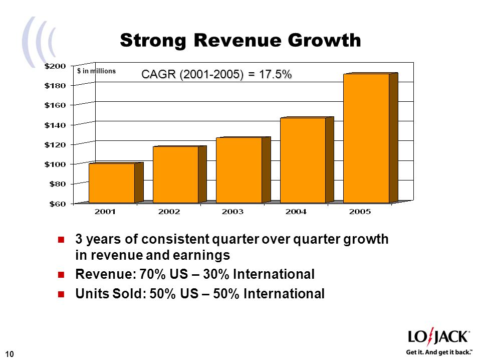 10 Strong Revenue Growth 3 years of consistent quarter over quarter growth in revenue and earnings Revenue: 70% US – 30% International Units Sold: 50% US – 50% International $ in millions CAGR (2001-2005) = 17.5%