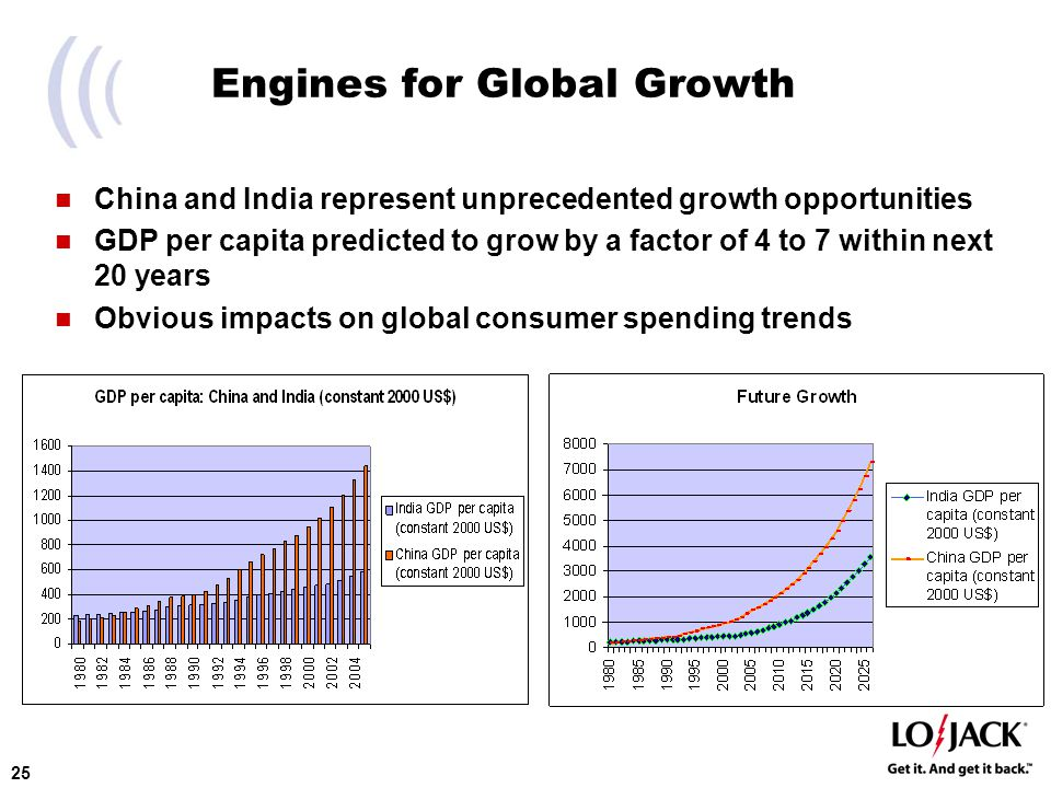 25 Engines for Global Growth China and India represent unprecedented growth opportunities GDP per capita predicted to grow by a factor of 4 to 7 within next 20 years Obvious impacts on global consumer spending trends