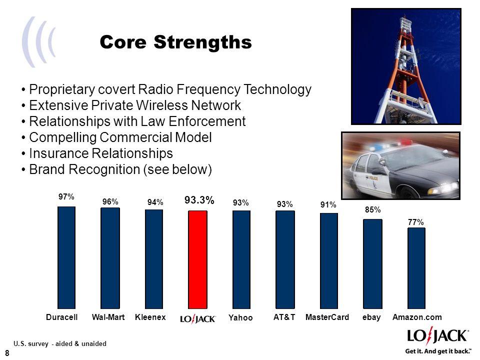 8 Core Strengths 97% 96% 94% 93% 91% 85% 77% Wal-MartKleenexAT&TMasterCardebayAmazon.comDuracell 93.3% U.S.