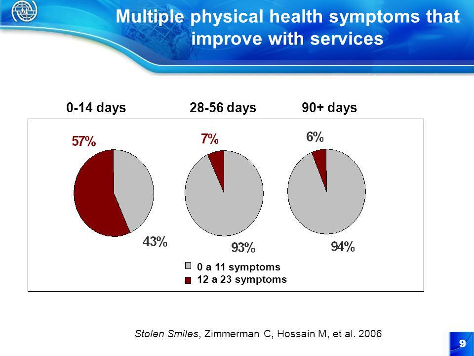 Levels of psychological distress are high, with multiple symptoms 0-14 days 28-56 days90+ days Stolen Smiles, Zimmerman C, Hossain M, et al.