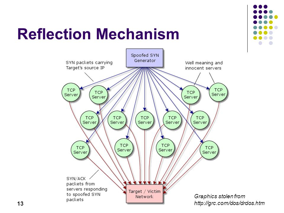 13 Reflection Mechanism Graphics stolen from http://grc.com/dos/drdos.htm