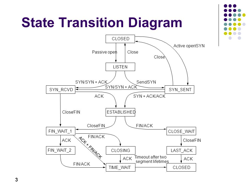 3 State Transition Diagram CLOSED LISTEN SYN_RCVDSYN_SENT ESTABLISHED CLOSE_WAIT LAST_ACKCLOSING TIME_WAIT FIN_WAIT_2 FIN_WAIT_1 Passive openClose Sen