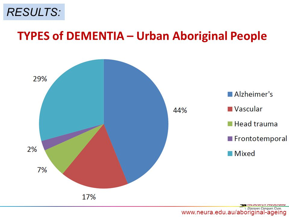www.neura.edu.au/aboriginal-ageing TYPES of DEMENTIA – Urban Aboriginal People RESULTS: