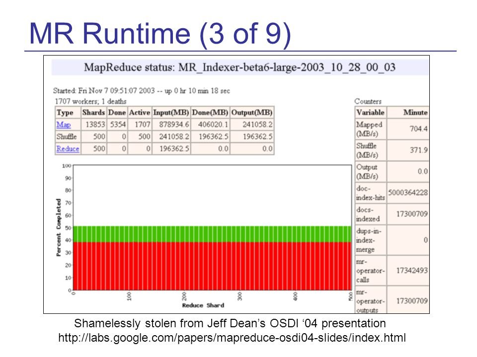 MR Runtime (3 of 9) Shamelessly stolen from Jeff Dean's OSDI '04 presentation http://labs.google.com/papers/mapreduce-osdi04-slides/index.html