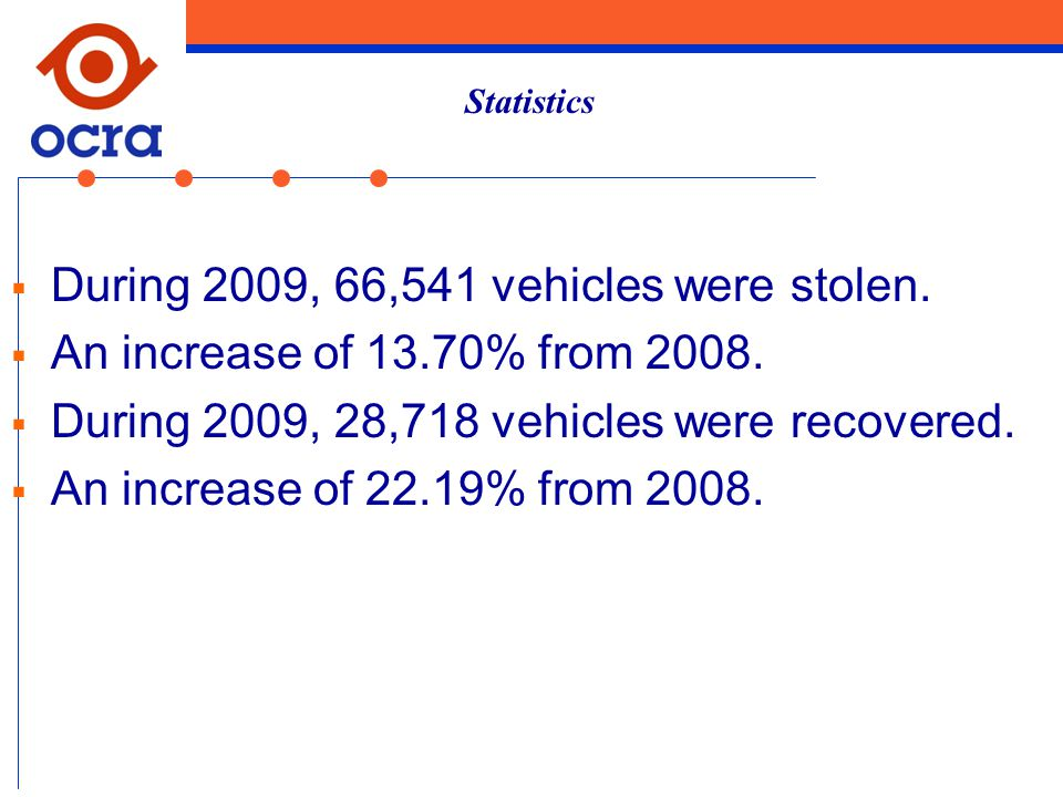  During 2009, 66,541 vehicles were stolen.  An increase of 13.70% from 2008.