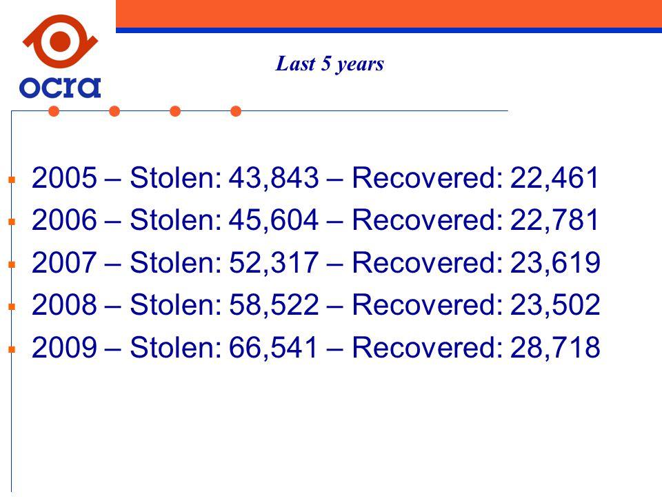  2005 – Stolen: 43,843 – Recovered: 22,461  2006 – Stolen: 45,604 – Recovered: 22,781  2007 – Stolen: 52,317 – Recovered: 23,619  2008 – Stolen: 58,522 – Recovered: 23,502  2009 – Stolen: 66,541 – Recovered: 28,718 Last 5 years