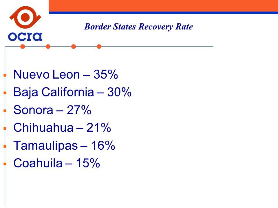  Nuevo Leon – 35%  Baja California – 30%  Sonora – 27%  Chihuahua – 21%  Tamaulipas – 16%  Coahuila – 15% Border States Recovery Rate