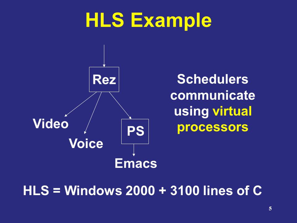 5 HLS Example Rez PS Video Voice Emacs Schedulers communicate using virtual processors HLS = Windows 2000 + 3100 lines of C